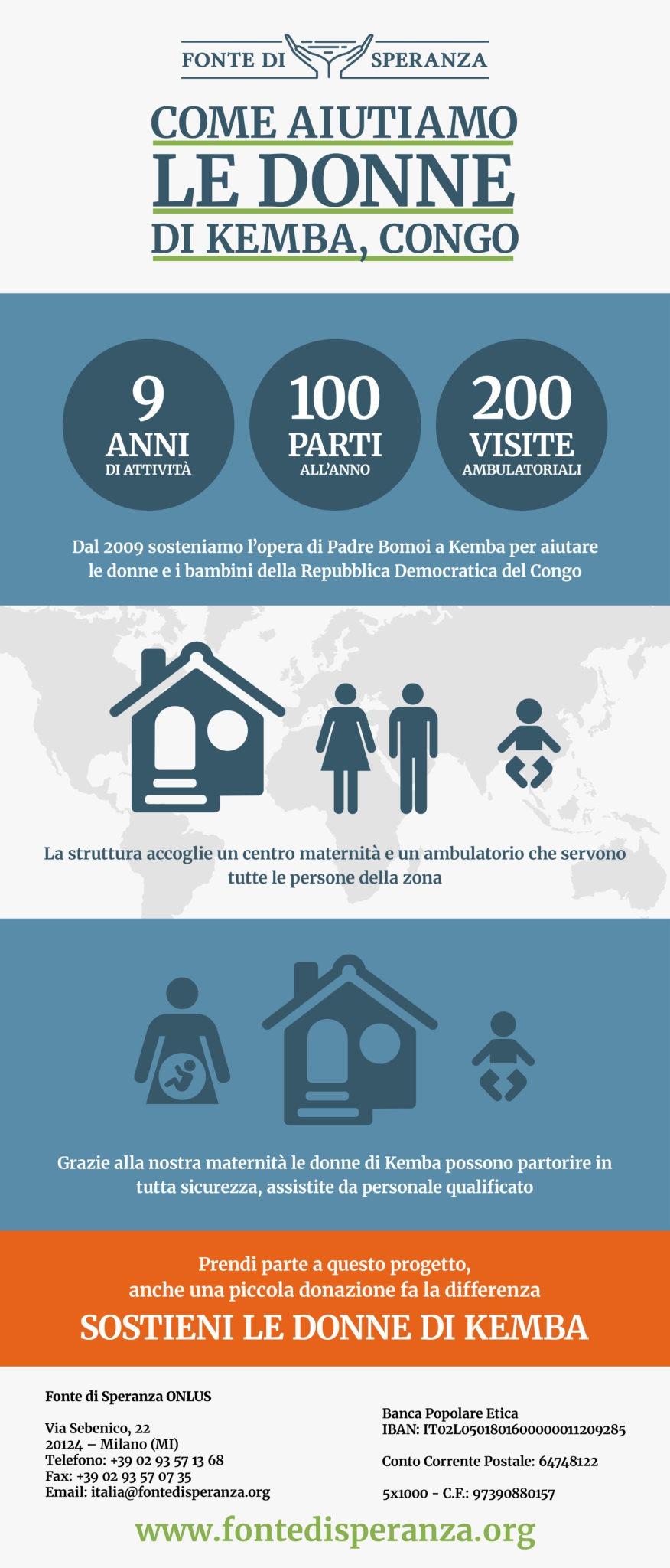 L'infografica relativa al Centro Medico di Kemba che Fonte di Speranza ha costruito insieme a Padre Bomoi nella Repubblica Democratica del Congo